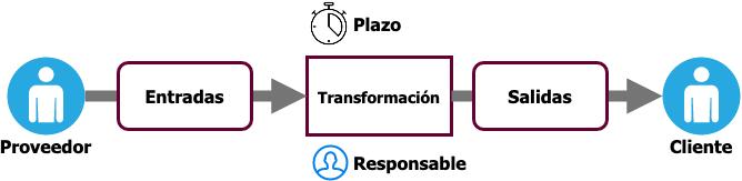 SIPOC mejorado. Diseño de proceso efectivo.